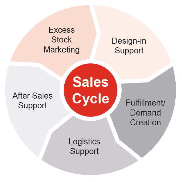 Sales Cycle, AdvanIDe
